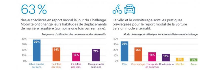 CANTAL'MOUV - Aurillac - Des nouvelles du challenge mobilité régional reporté au 22 Septembre 220